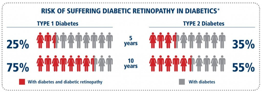 * Klein, R., Klein, B. E., Moss, S. E., Davis, M. D., & DeMets, D. L. (1984). The Wisconsin Epidemiologic Study of Diabetic Retinopathy: III. Prevalence and risk of diabetic retinopathy when age at diagnosis is 30 or more years. Archives of ophthalmology, 102(4), 527-532. / Klein, R., Klein, B. E., Moss, S. E., Davis, M. D., & DeMets, D. L. (1984). The Wisconsin Epidemiologic Study of Diabetic Retinopathy: II. Prevalence and risk of diabetic retinopathy when age at diagnosis is less than 30 years. Archives of ophthalmology, 102(4), 520-526.