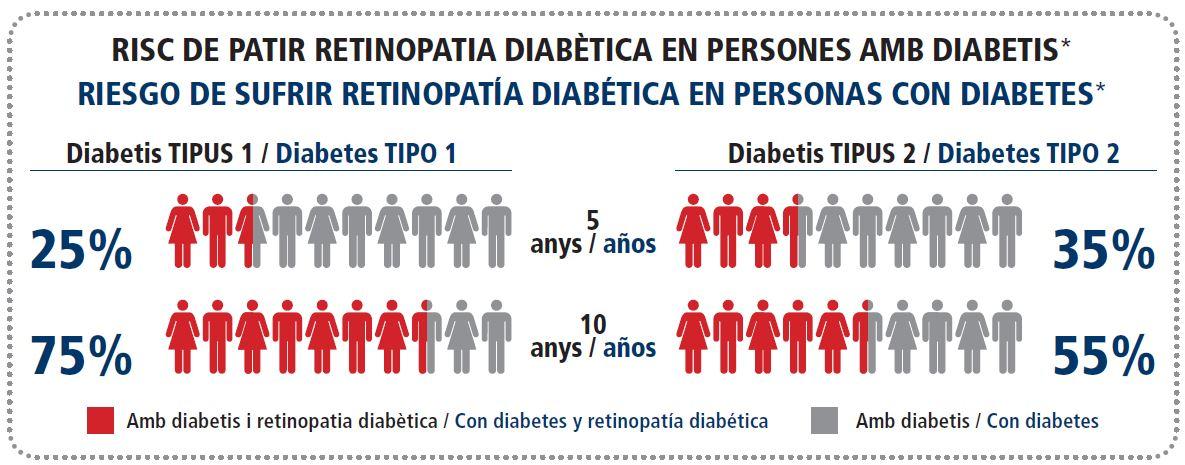 glaucoma de angulo abierto complicaciones de diabetes